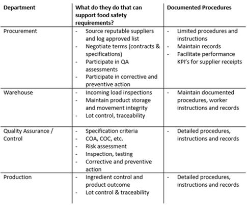 Food Safety Audit Points