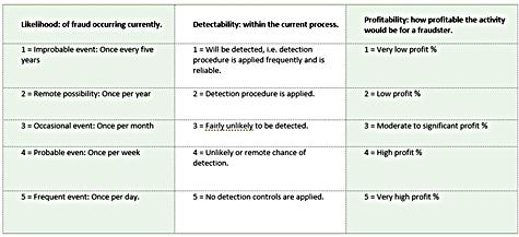 VACCP Risk Assessment Chart