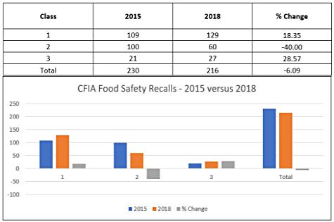 Fig A. CFIA Food Safety Recalls